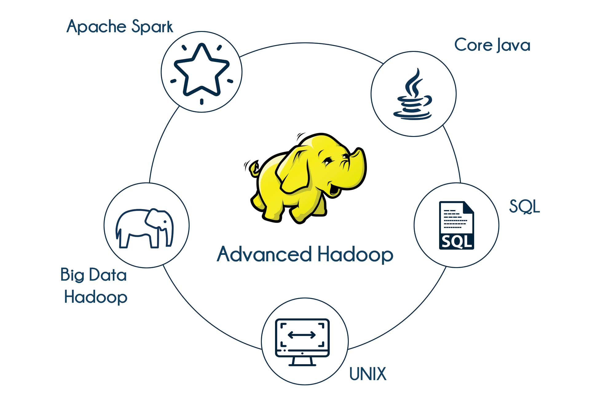 Advance Hadoop Training in Bangalore