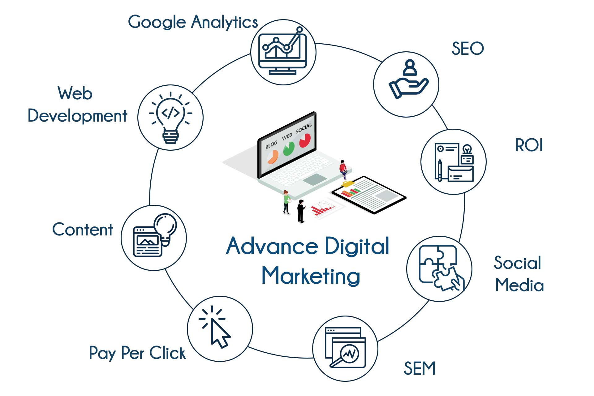 Advance Digital Marketing Training in Bangalore