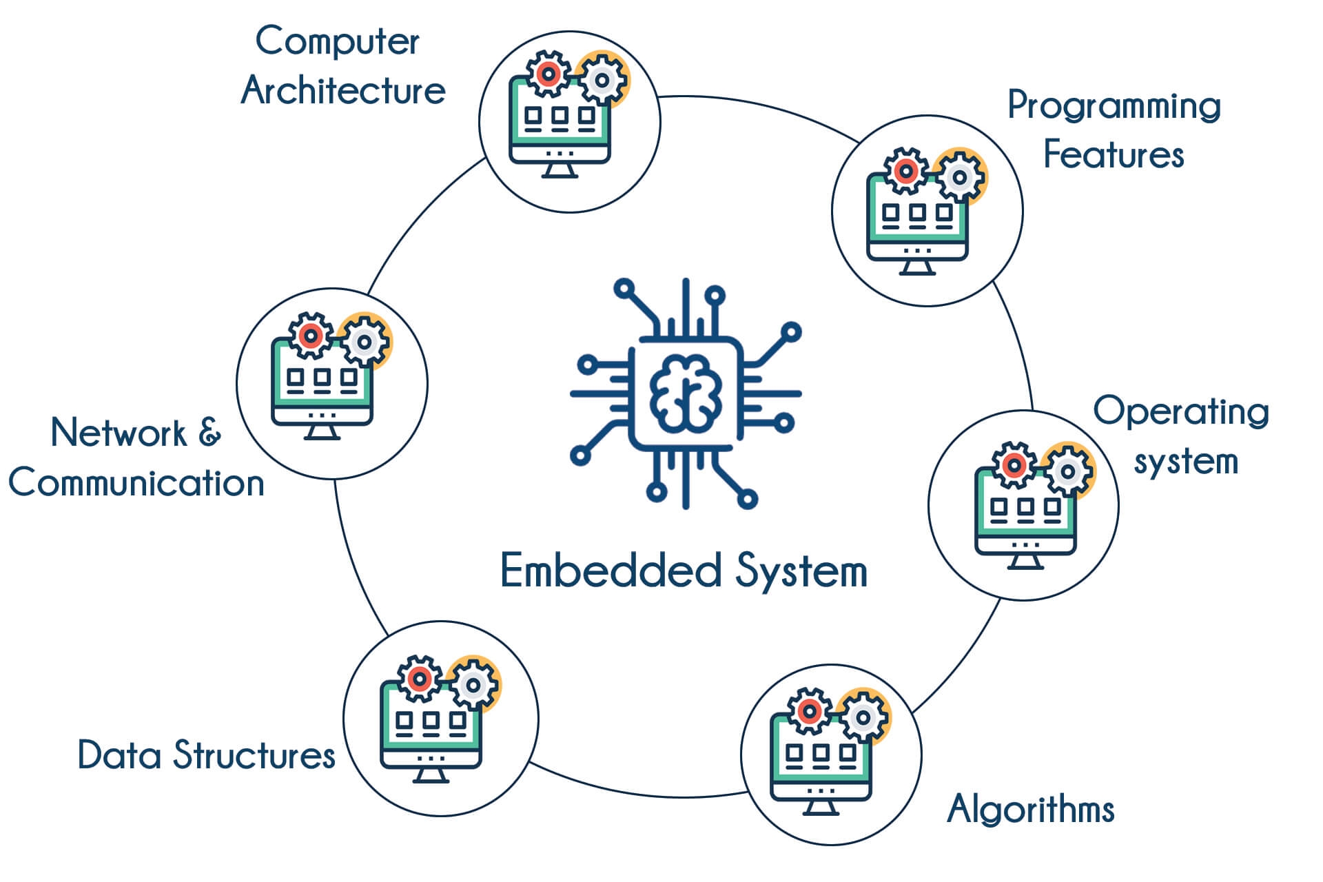 Embedded Systems Training | Best Embedded Course in Bangalore