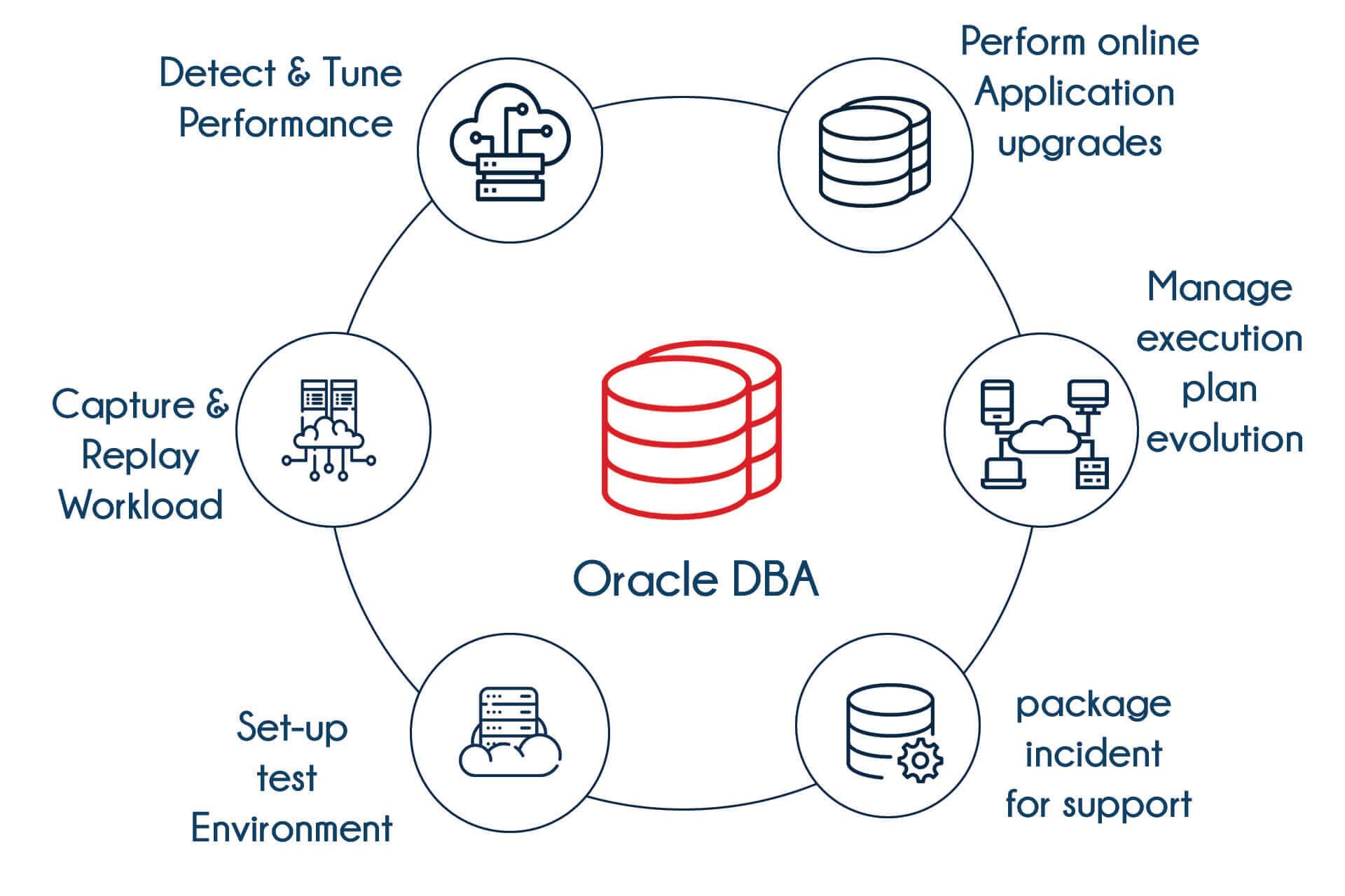 Advanced Oracle DBA Training in Bangalore