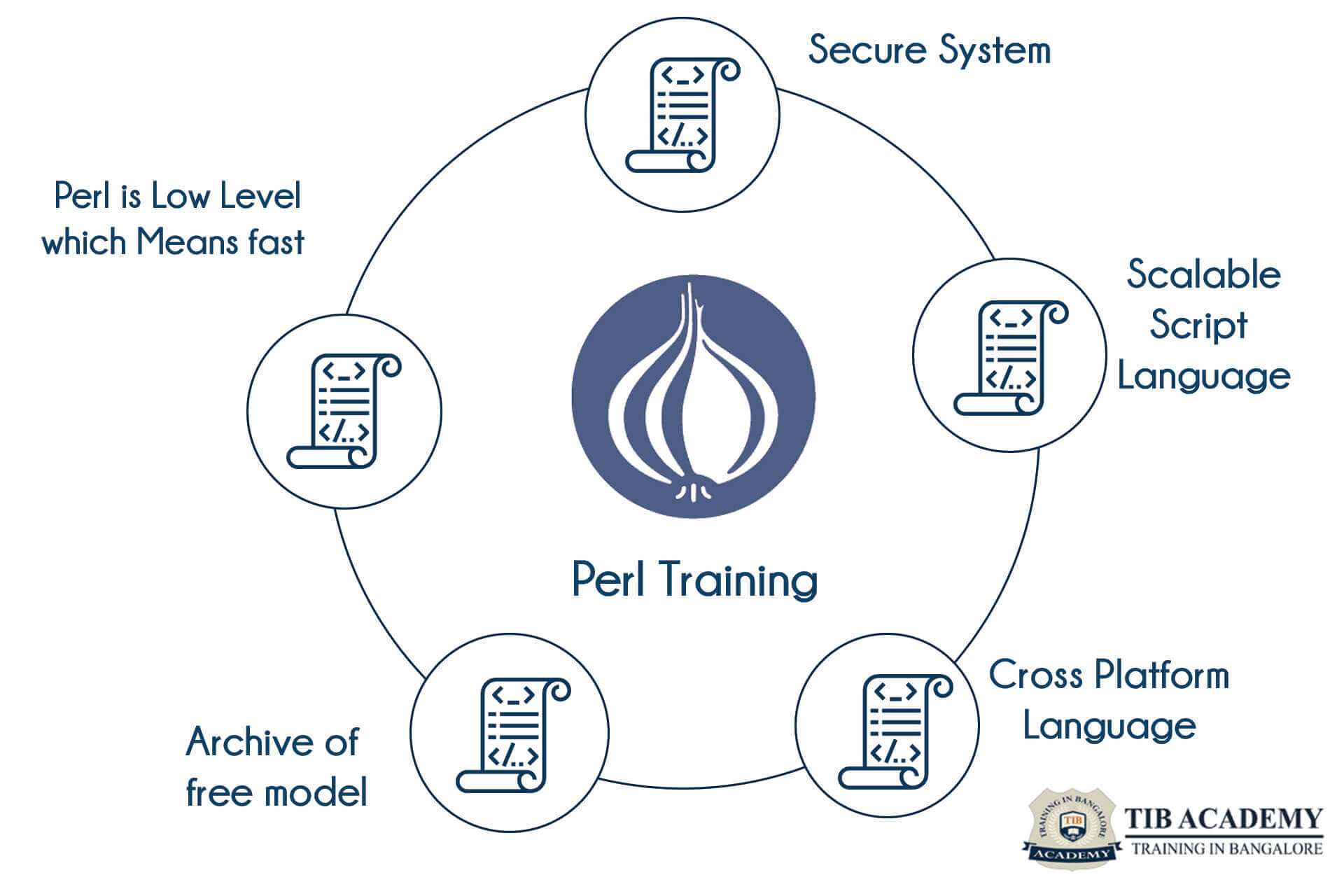 PERL Training in Bangalore