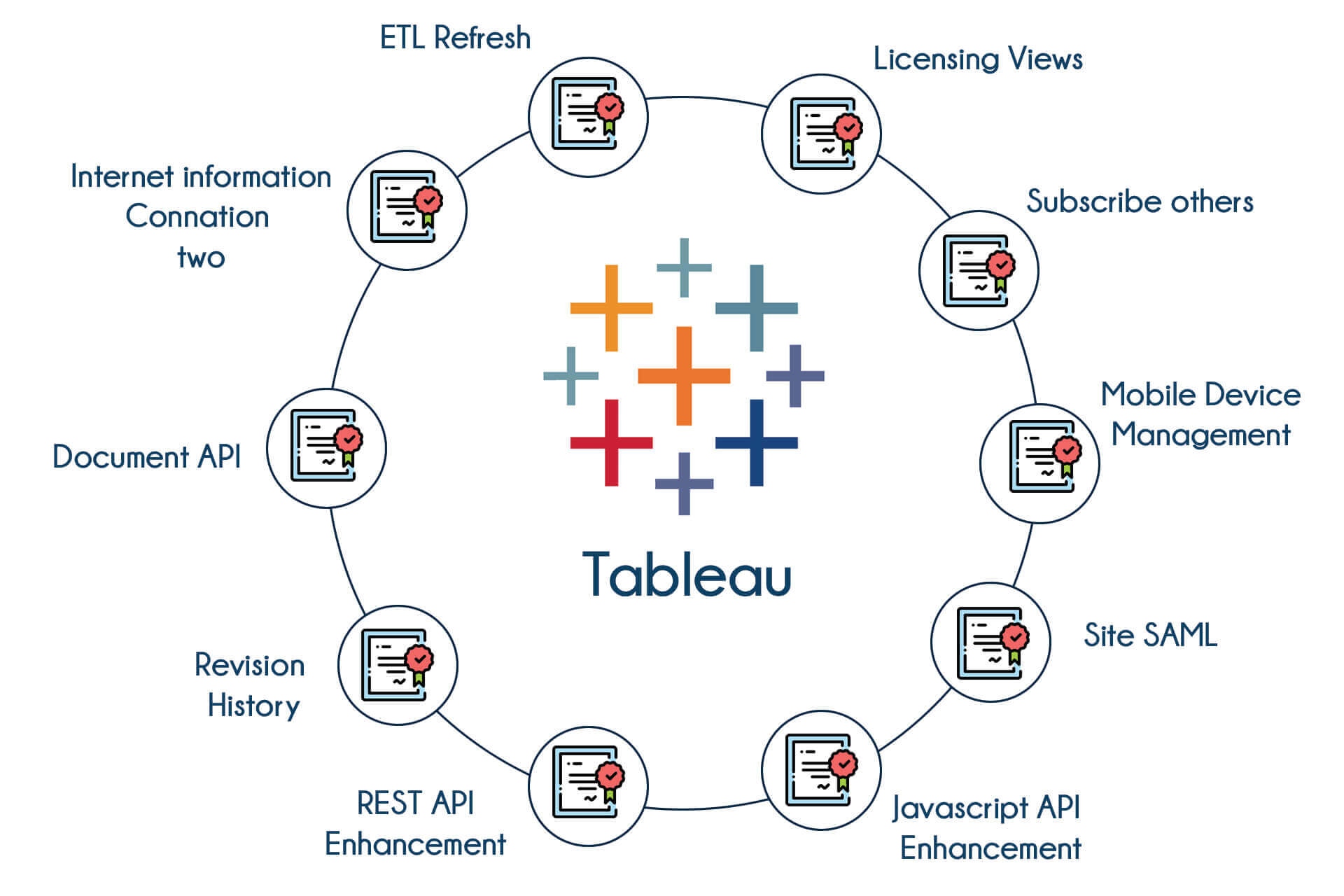 TIB Academy - Tableau Training in Bangalore