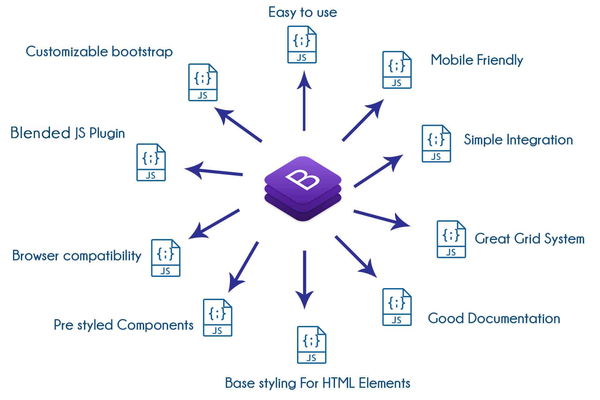 TIB Academy - Bootstrap Training in Bangalore