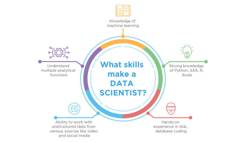 Data Science using Python Training in Bangalore