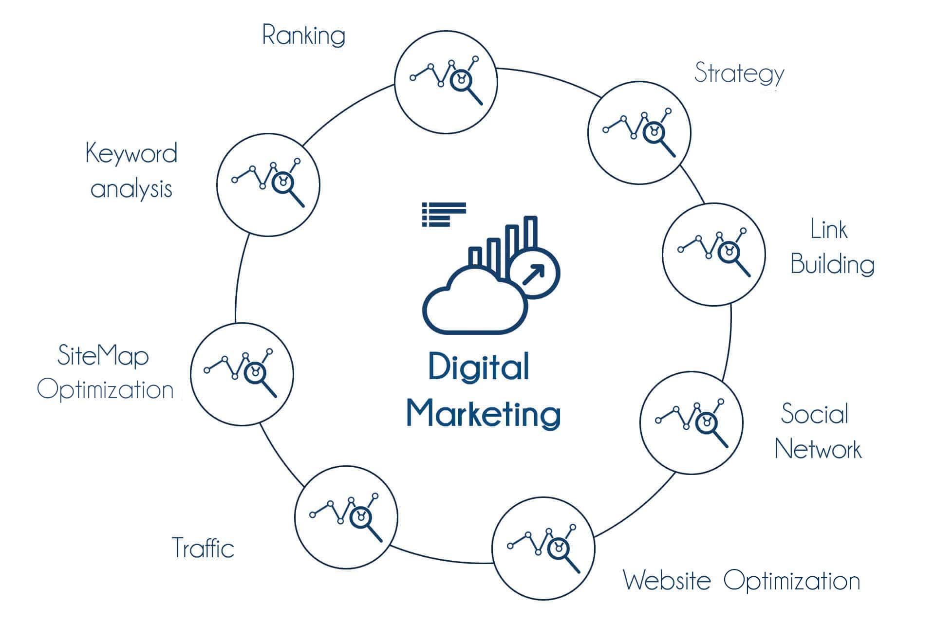 TIB Academy - Digital Marketing Training