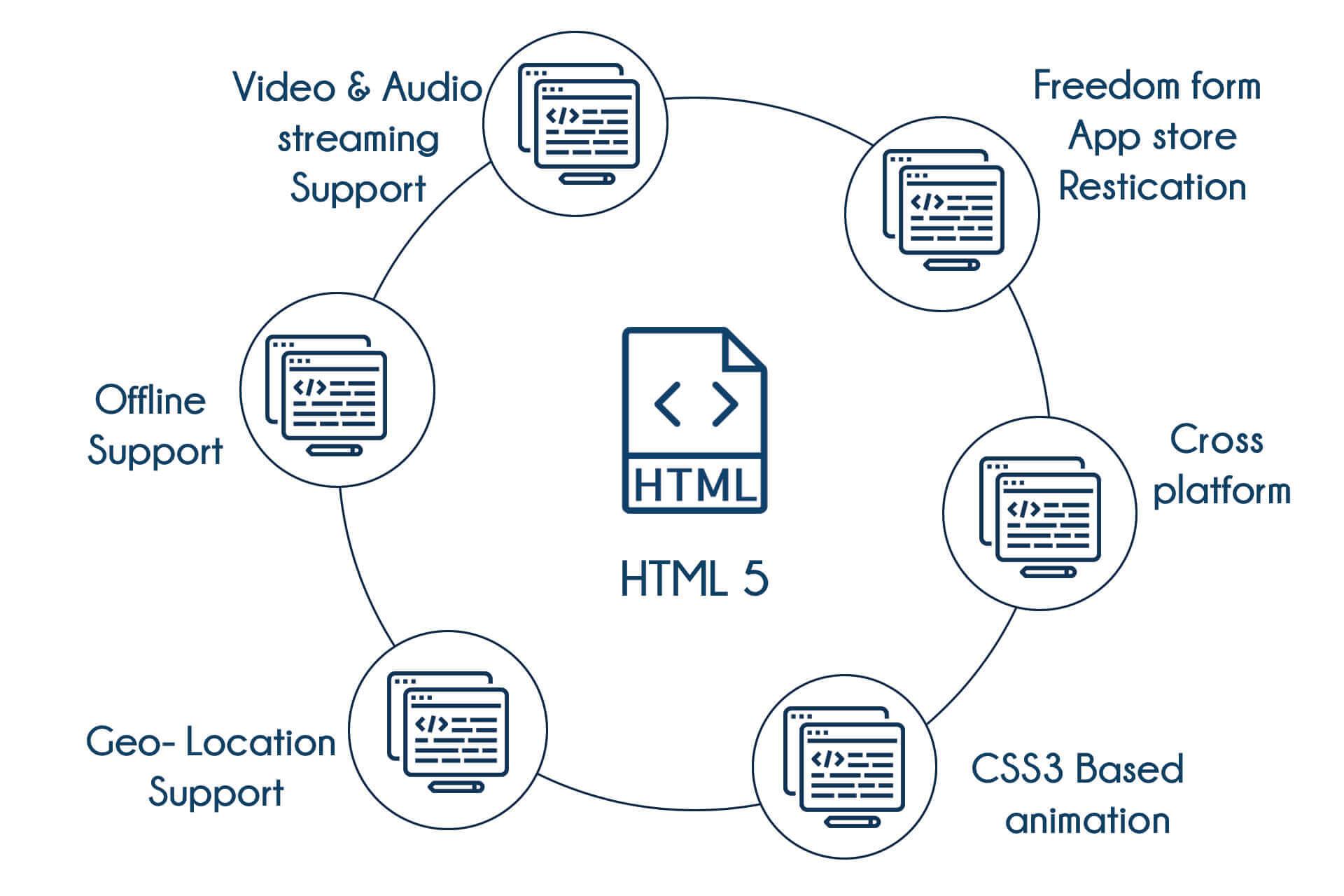 TIB Academy - HTML Training in Bangalore