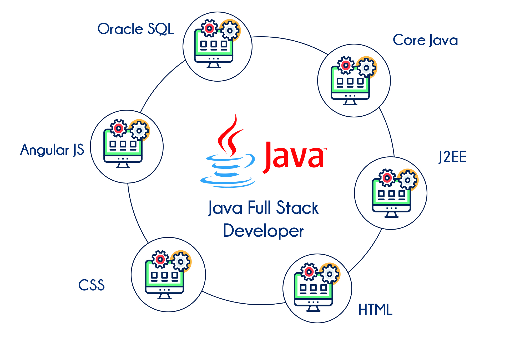 full stack developer java training in bangalore