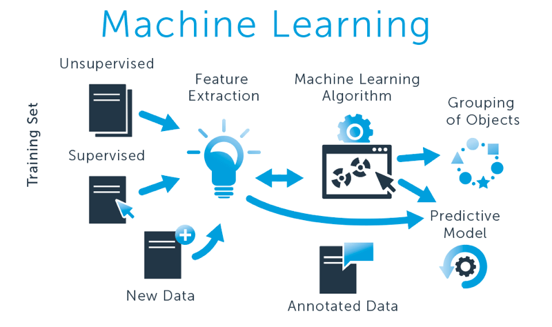 Machine Learning using Python Training in Bangalore