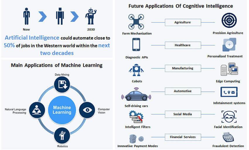Machine Learning using R Training in Bangalore
