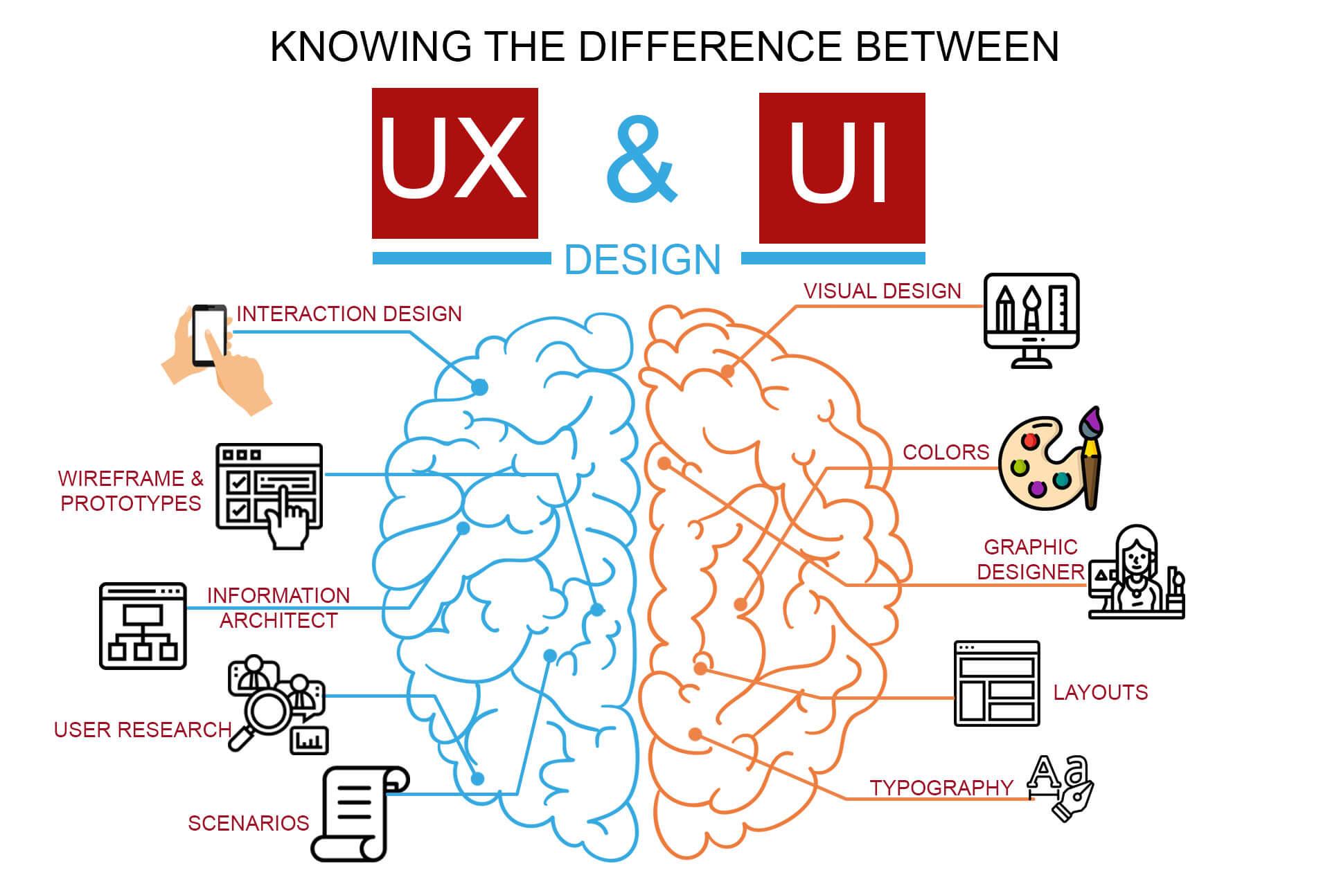 Best Ui Ux Design Course In Btm Bangalore Ui Ux Design Training