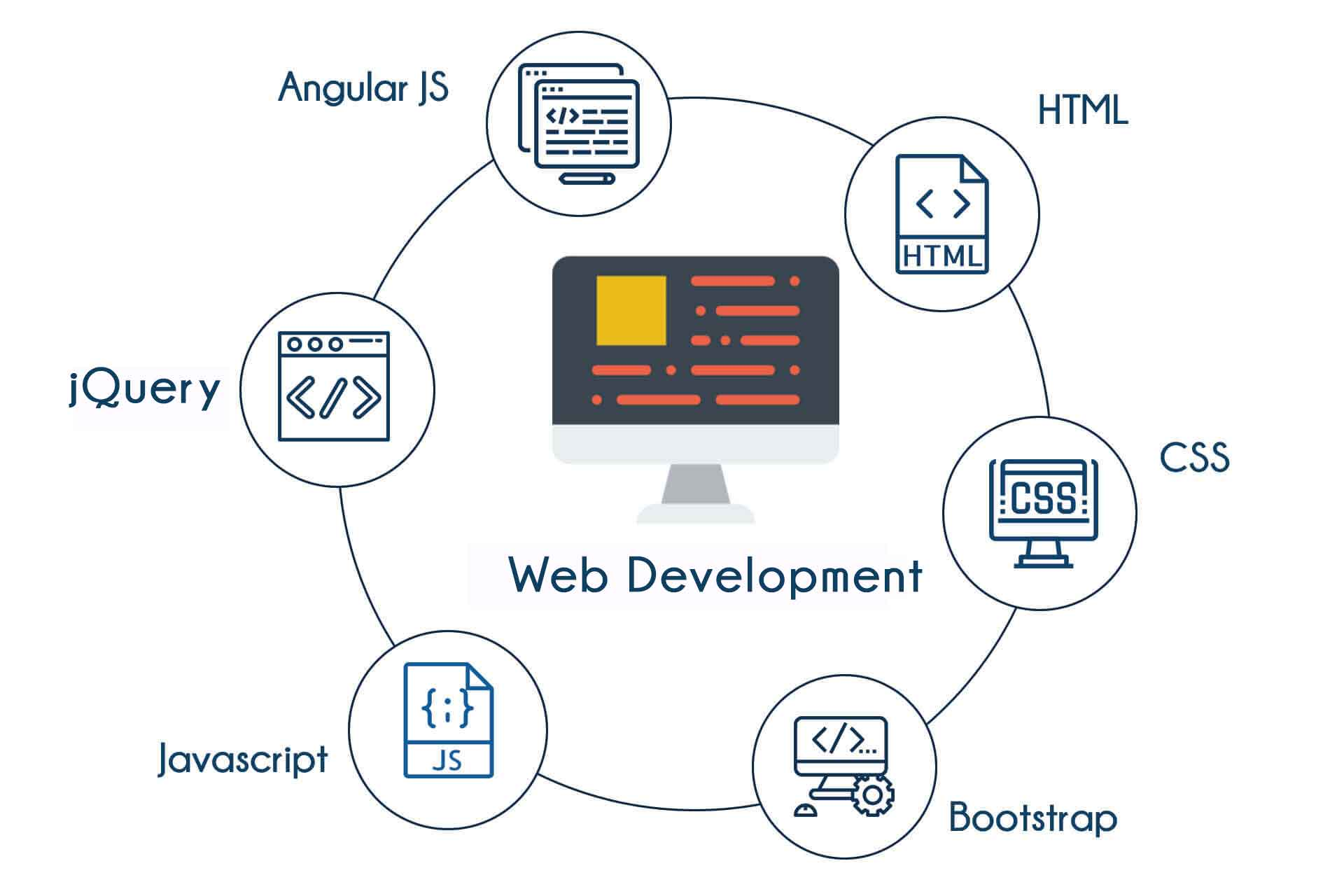 Web Designing Course In Btm Bangalore Web Design Training In Btm